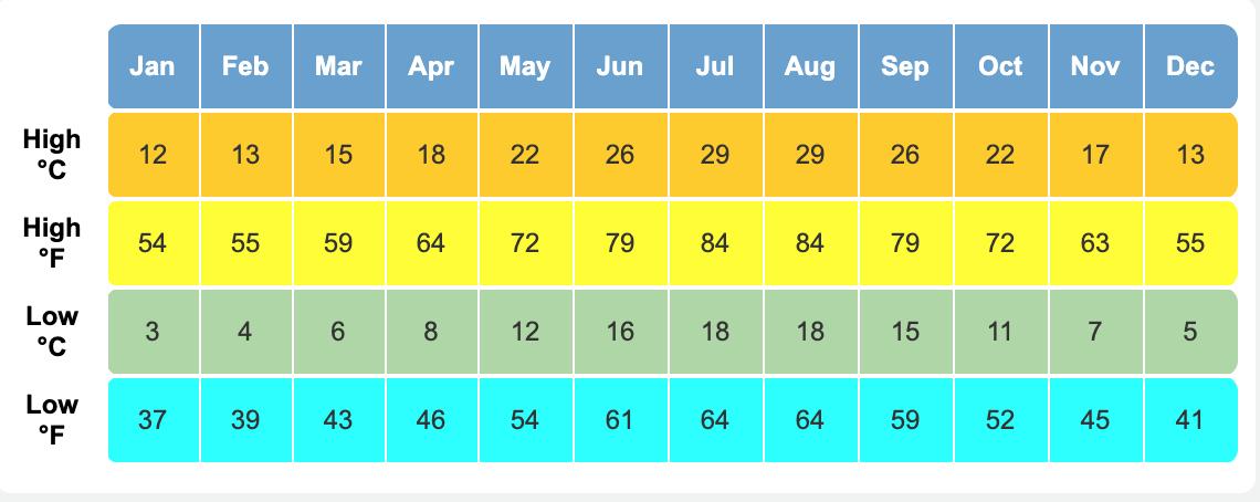 Amalfi Weather Averages